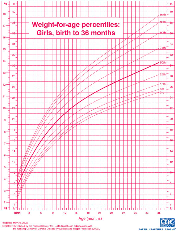 Pediatric Growth Chart For Girls :: Pediatrics.Com