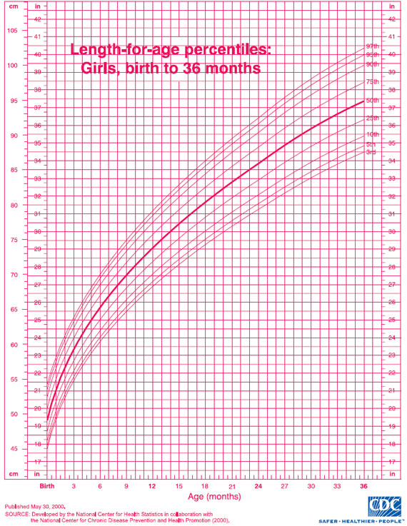 Pediatric Growth Chart For Girls  PediatricsCom